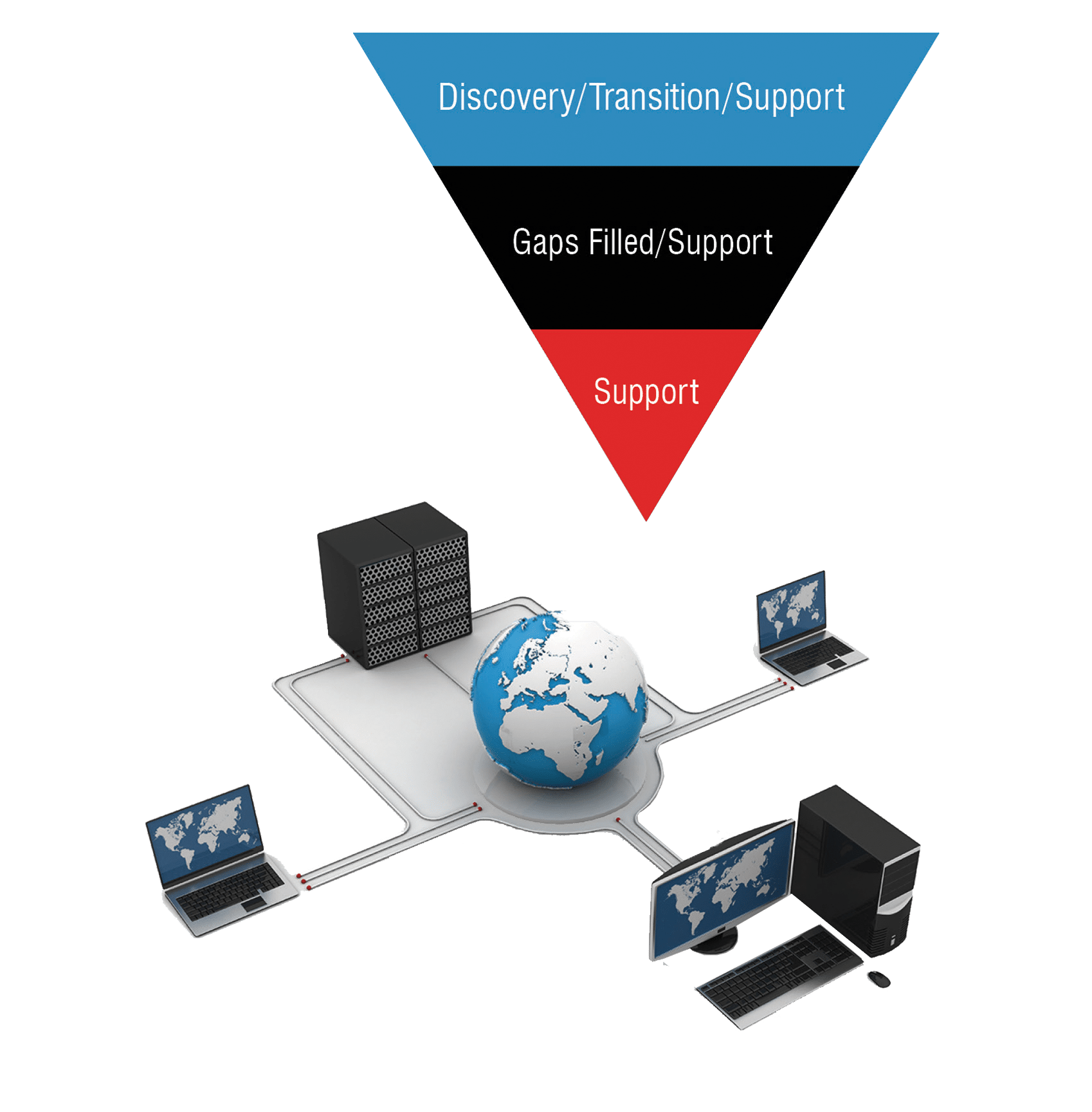 Managed IT Support Pyramid
